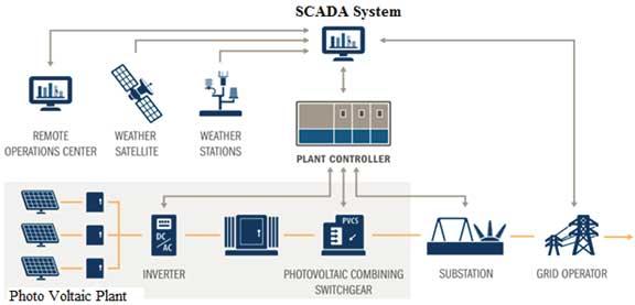 Condition Monitoring Using Scada Sunrator Magazine
